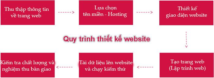 Quy trình thiết kế website doanh nghiệp